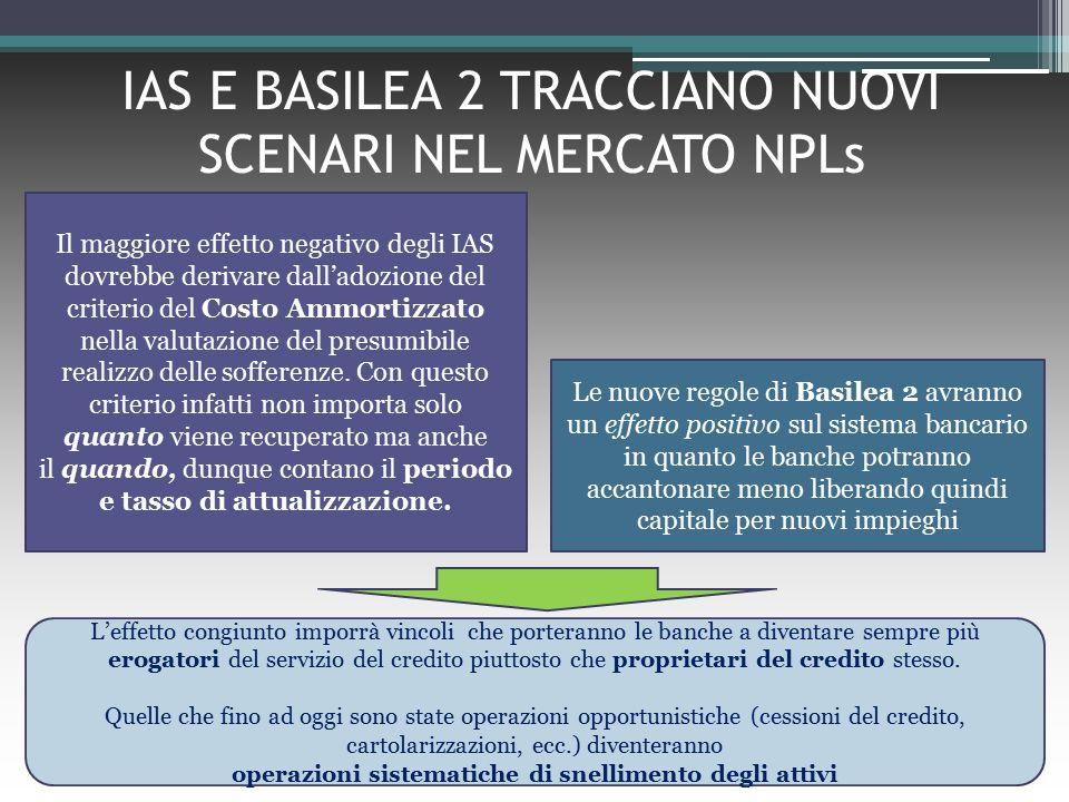 IAS E BASILEA 2 TRACCIANO NUOVI SCENARI NEL MERCATO NPLs Il maggiore effetto negativo degli IAS dovrebbe derivare dall'adozione del criterio del Costo