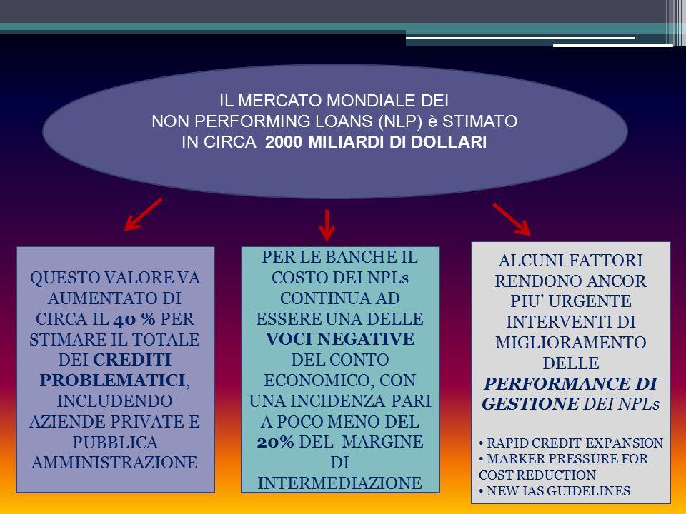 IL MERCATO MONDIALE DEI NON PERFORMING LOANS (NLP) è STIMATO IN CIRCA 2000 MILIARDI DI DOLLARI QUESTO VALORE VA AUMENTATO DI CIRCA IL 40 % PER STIMARE