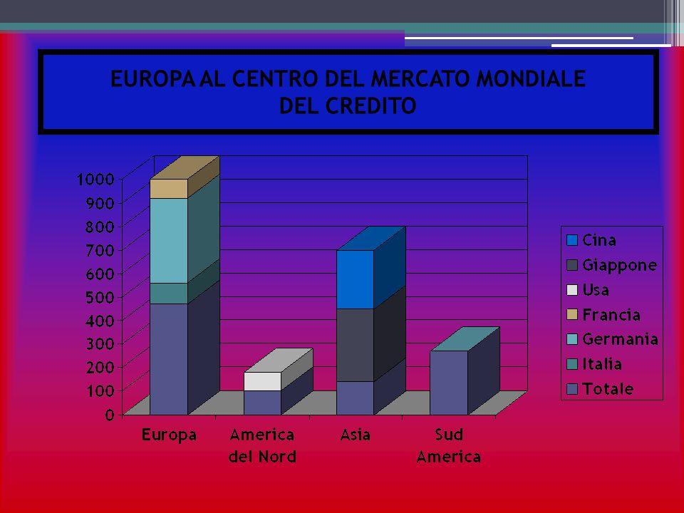 EUROPA AL CENTRO DEL MERCATO MONDIALE DEL CREDITO