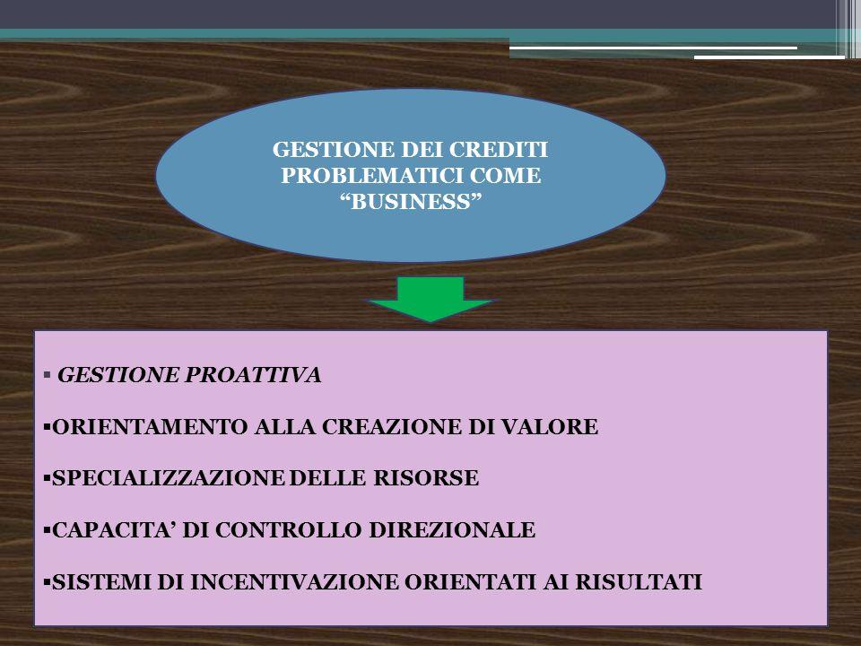 """GESTIONE DEI CREDITI PROBLEMATICI COME """"BUSINESS""""  GESTIONE PROATTIVA  ORIENTAMENTO ALLA CREAZIONE DI VALORE  SPECIALIZZAZIONE DELLE RISORSE  CAPA"""