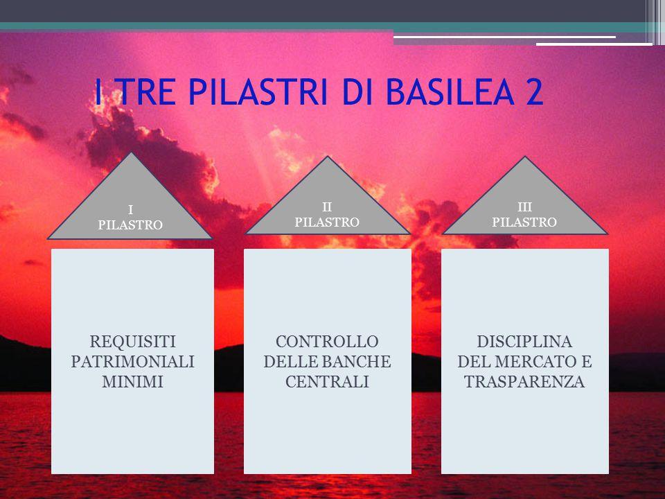 I TRE PILASTRI DI BASILEA 2 REQUISITI PATRIMONIALI MINIMI CONTROLLO DELLE BANCHE CENTRALI DISCIPLINA DEL MERCATO E TRASPARENZA I PILASTRO II PILASTRO