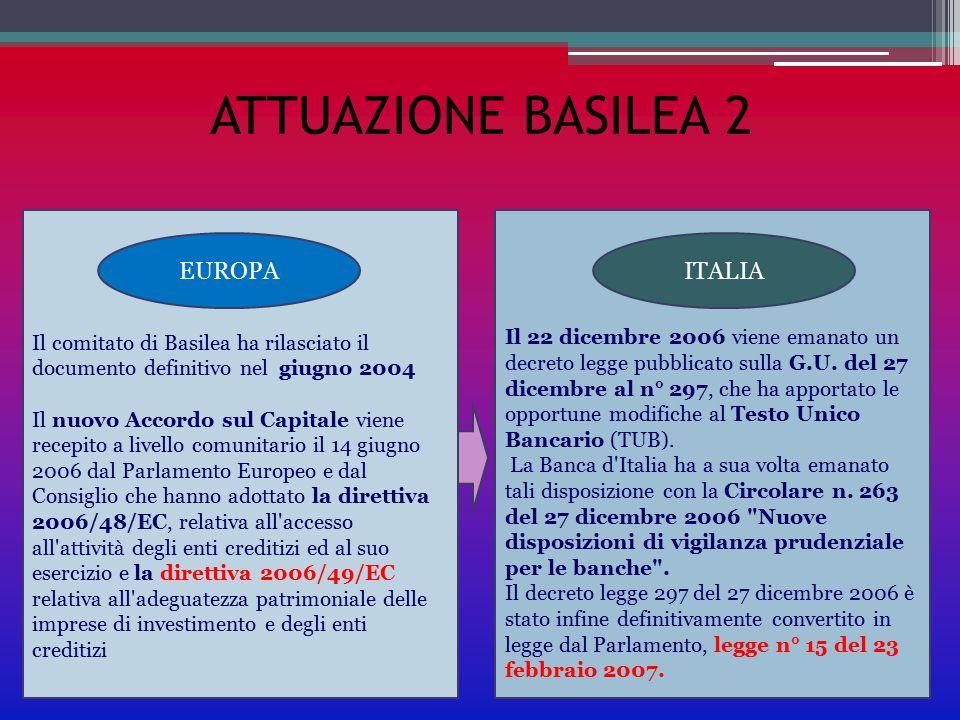 ATTUAZIONE BASILEA 2 Il comitato di Basilea ha rilasciato il documento definitivo nel giugno 2004 Il nuovo Accordo sul Capitale viene recepito a livel