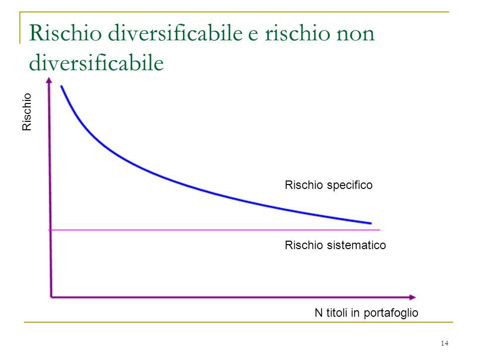14 Rischio diversificabile e rischio non diversificabile N titoli in portafoglio Rischio sistematico Rischio specifico Rischio