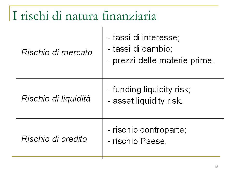 18 I rischi di natura finanziaria