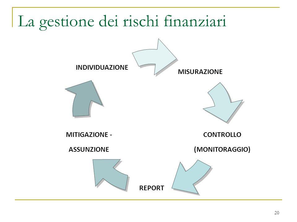 La gestione dei rischi finanziari 20 MISURAZIONE CONTROLLO (MONITORAGGIO) REPORT MITIGAZIONE - ASSUNZIONE INDIVIDUAZIONE