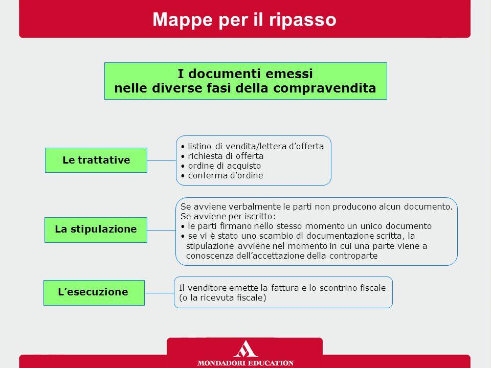 Mappe per il ripasso I documenti emessi nelle diverse fasi della compravendita Le trattative listino di vendita/lettera d'offerta richiesta di offerta