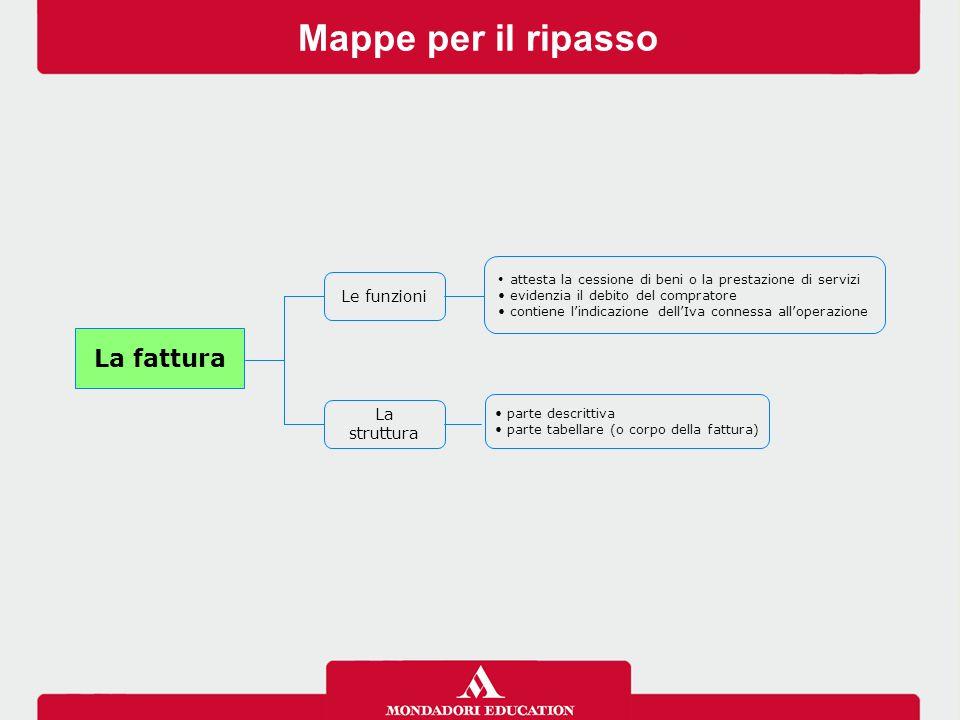 Mappe per il ripasso attesta la cessione di beni o la prestazione di servizi evidenzia il debito del compratore contiene l'indicazione dell'Iva connes