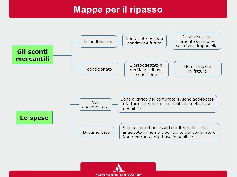 Mappe per il ripasso Gli sconti mercantili incondizionato condizionato Non è sottoposto a condizione futura È assoggettato al verificarsi di una condi