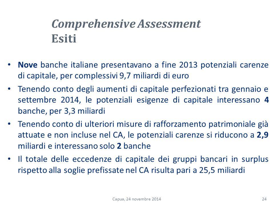 Nove banche italiane presentavano a fine 2013 potenziali carenze di capitale, per complessivi 9,7 miliardi di euro Tenendo conto degli aumenti di capitale perfezionati tra gennaio e settembre 2014, le potenziali esigenze di capitale interessano 4 banche, per 3,3 miliardi Tenendo conto di ulteriori misure di rafforzamento patrimoniale già attuate e non incluse nel CA, le potenziali carenze si riducono a 2,9 miliardi e interessano solo 2 banche Il totale delle eccedenze di capitale dei gruppi bancari in surplus rispetto alla soglie prefissate nel CA risulta pari a 25,5 miliardi 24Capua, 24 novembre 2014 Comprehensive Assessment Esiti