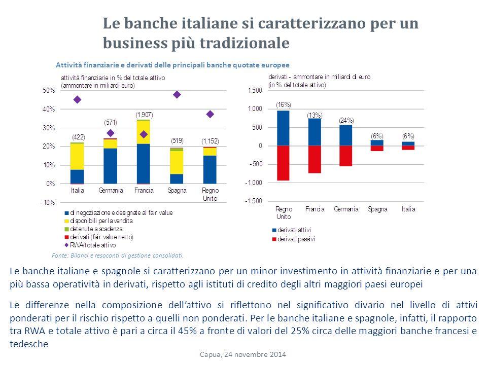 Le banche italiane si caratterizzano per un business più tradizionale Le banche italiane e spagnole si caratterizzano per un minor investimento in attività finanziarie e per una più bassa operatività in derivati, rispetto agli istituti di credito degli altri maggiori paesi europei Le differenze nella composizione dell'attivo si riflettono nel significativo divario nel livello di attivi ponderati per il rischio rispetto a quelli non ponderati.