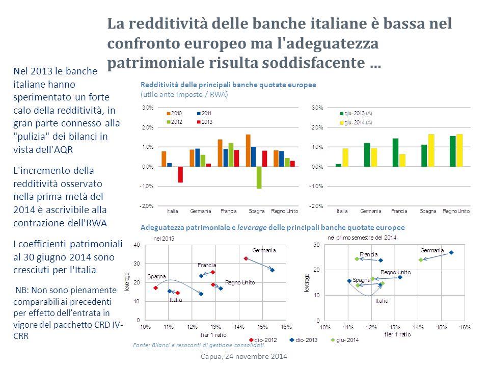 La redditività delle banche italiane è bassa nel confronto europeo ma l adeguatezza patrimoniale risulta soddisfacente … Nel 2013 le banche italiane hanno sperimentato un forte calo della redditività, in gran parte connesso alla pulizia dei bilanci in vista dell AQR L incremento della redditività osservato nella prima metà del 2014 è ascrivibile alla contrazione dell RWA I coefficienti patrimoniali al 30 giugno 2014 sono cresciuti per l Italia NB: Non sono pienamente comparabili ai precedenti per effetto dell'entrata in vigore del pacchetto CRD IV- CRR Redditività delle principali banche quotate europee (utile ante imposte / RWA) Adeguatezza patrimoniale e leverage delle principali banche quotate europee Fonte: Bilanci e resoconti di gestione consolidati.