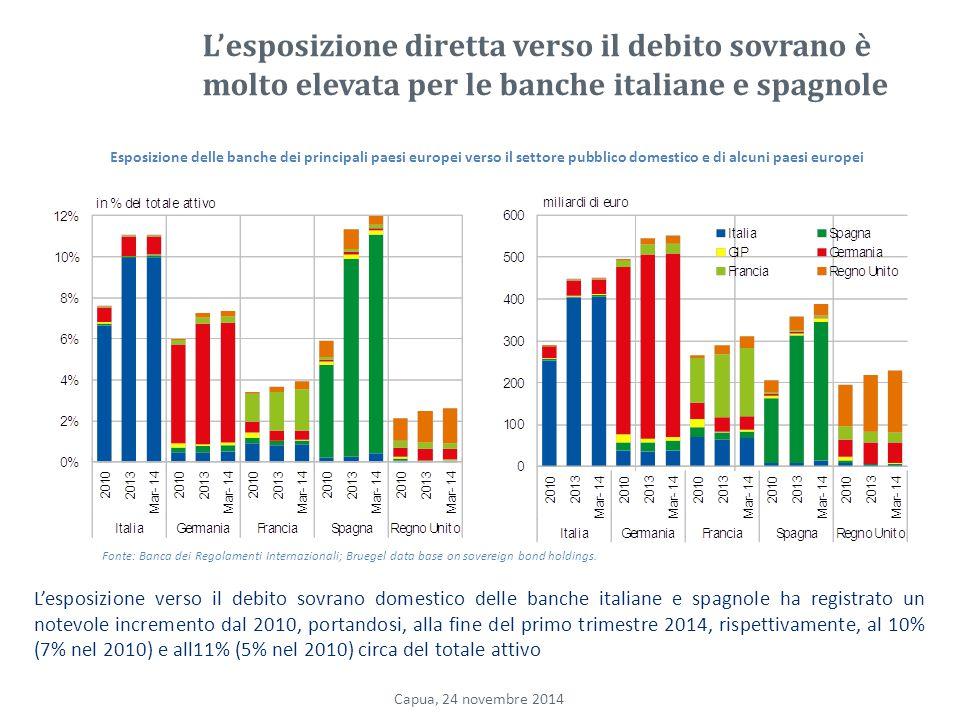 L'esposizione diretta verso il debito sovrano è molto elevata per le banche italiane e spagnole L'esposizione verso il debito sovrano domestico delle banche italiane e spagnole ha registrato un notevole incremento dal 2010, portandosi, alla fine del primo trimestre 2014, rispettivamente, al 10% (7% nel 2010) e all11% (5% nel 2010) circa del totale attivo Esposizione delle banche dei principali paesi europei verso il settore pubblico domestico e di alcuni paesi europei Capua, 24 novembre 2014 Fonte: Banca dei Regolamenti Internazionali; Bruegel data base on sovereign bond holdings.