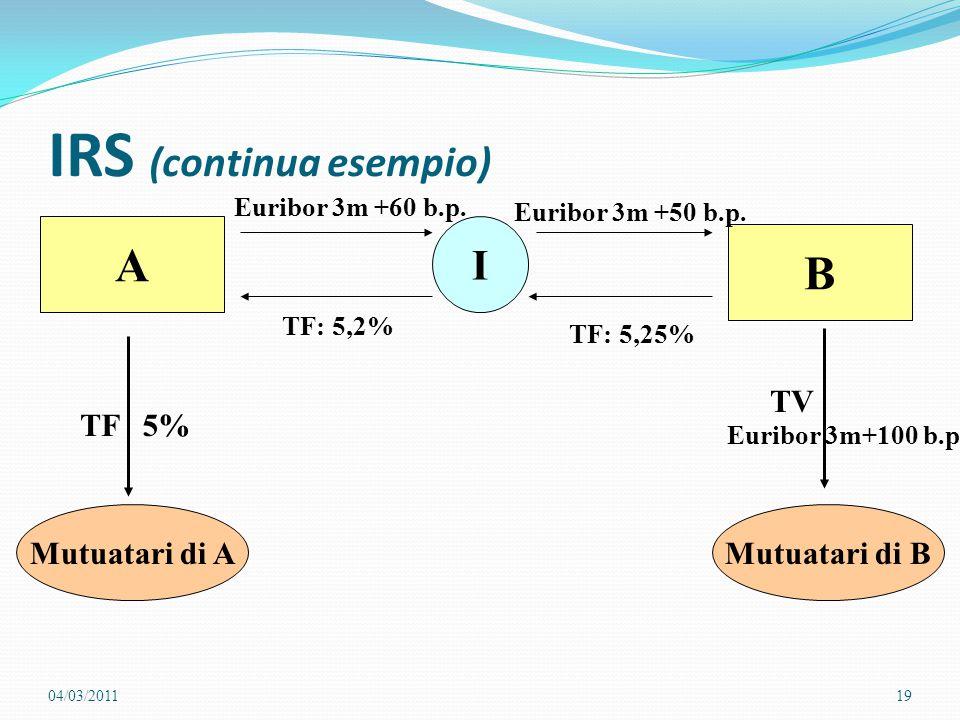 IRS (continua esempio) A I B Mutuatari di AMutuatari di B 5%TF TV Euribor 3m+100 b.p. Euribor 3m +60 b.p. TF: 5,2% Euribor 3m +50 b.p. TF: 5,25% 04/03