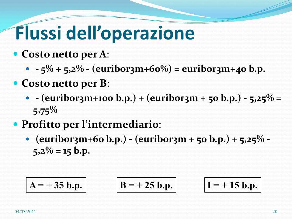 Flussi dell'operazione Costo netto per A: - 5% + 5,2% - (euribor3m+60%) = euribor3m+40 b.p. Costo netto per B: - (euribor3m+100 b.p.) + (euribor3m + 5