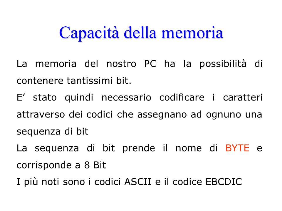 La Memoria RAM e ROM La memoria RAM (Random Access Memory),composta da chips montati su piccole schede ( SIMM Single in-line Memory Module), è usata dalla CPU per registrare i dati e svolgere le sue attività.