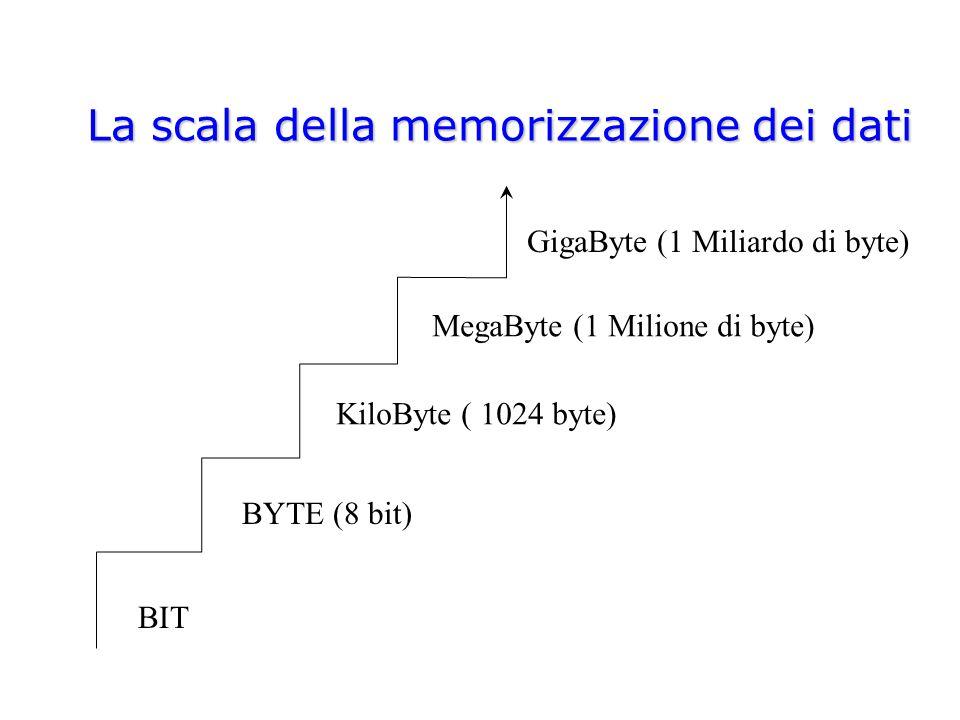 Capacità della memoria La memoria del nostro PC ha la possibilità di contenere tantissimi bit.
