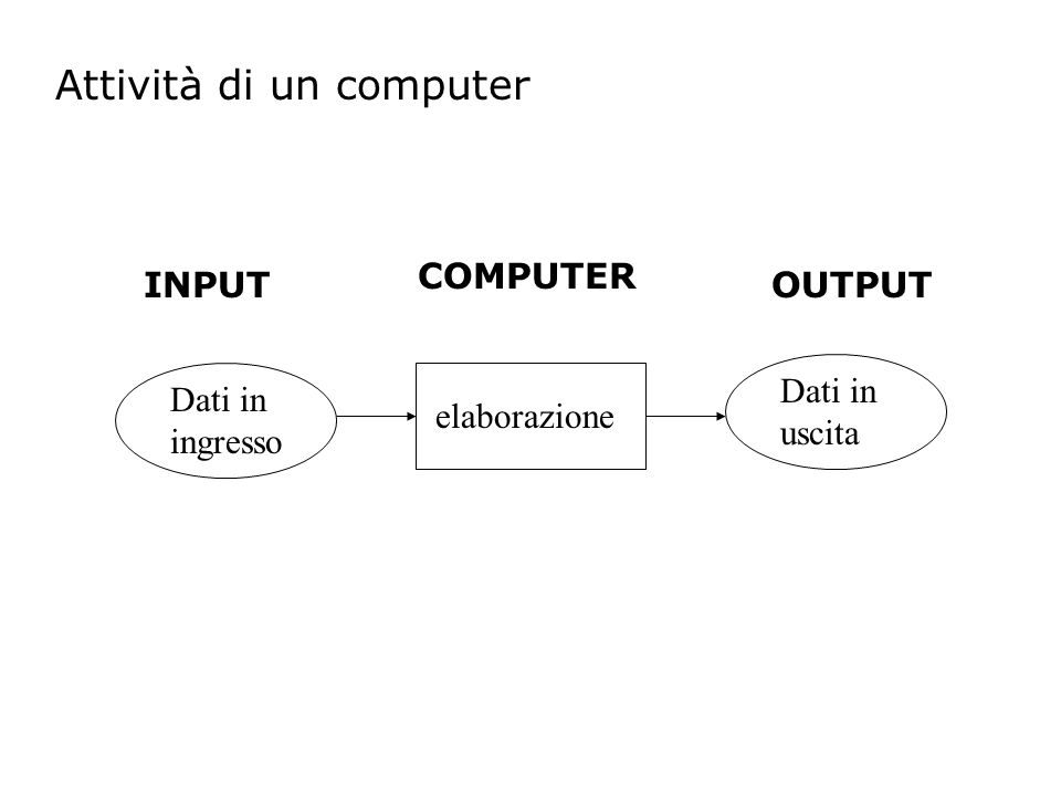 Attività di un computer Dati in ingresso Dati in uscita elaborazione INPUTOUTPUT COMPUTER