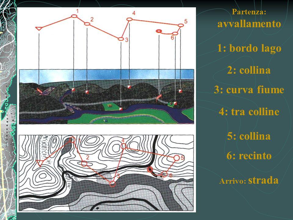 Partenza: avvallamento 1: bordo lago 2: collina 3: curva fiume 4: tra colline 5: collina 6: recinto Arrivo: strada