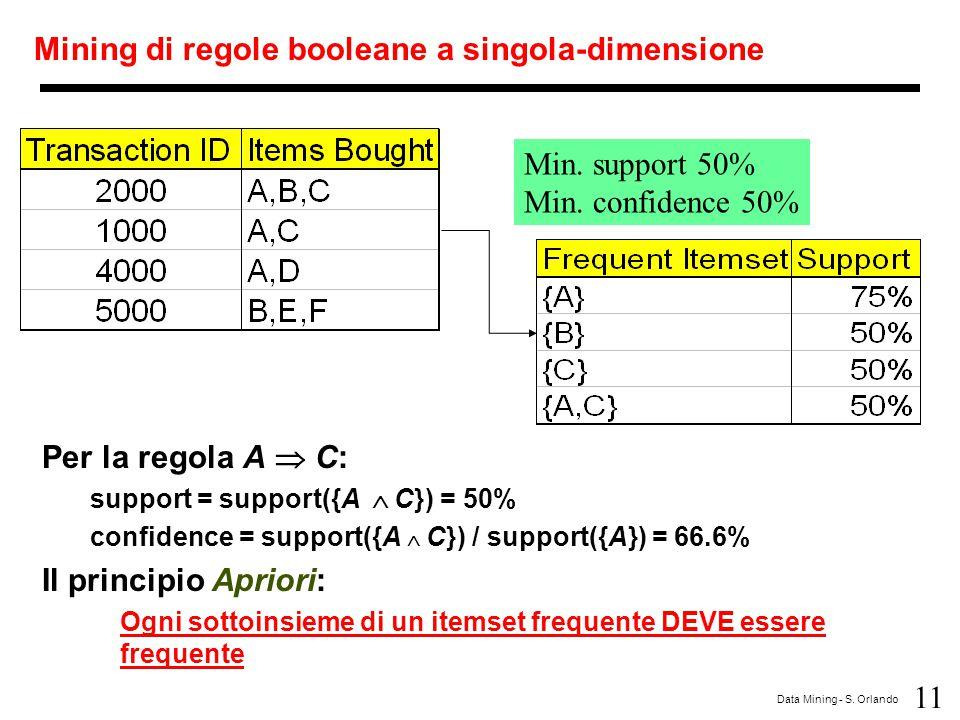 11 Data Mining - S. Orlando Mining di regole booleane a singola-dimensione Min. support 50% Min. confidence 50% Per la regola A  C: support = support