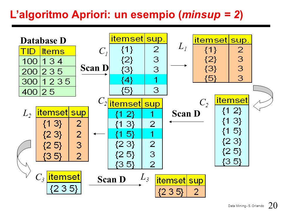 20 Data Mining - S. Orlando Database D Scan D C1C1 L1L1 L2L2 C2C2 C2C2 C3C3 L3L3 L'algoritmo Apriori: un esempio (minsup = 2)