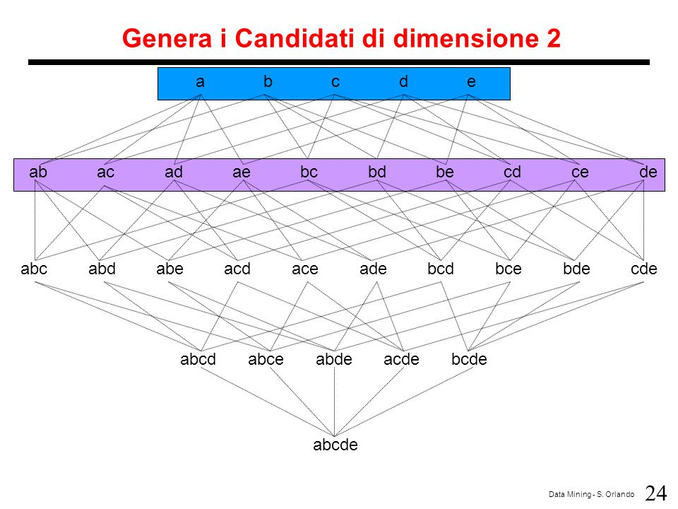 24 Data Mining - S. Orlando abcdeabcde abacadaebcbdbecdcede abcabdabeacdaceadebcdbcebdecde abcdabceabdeacdebcde abcde Genera i Candidati di dimensione