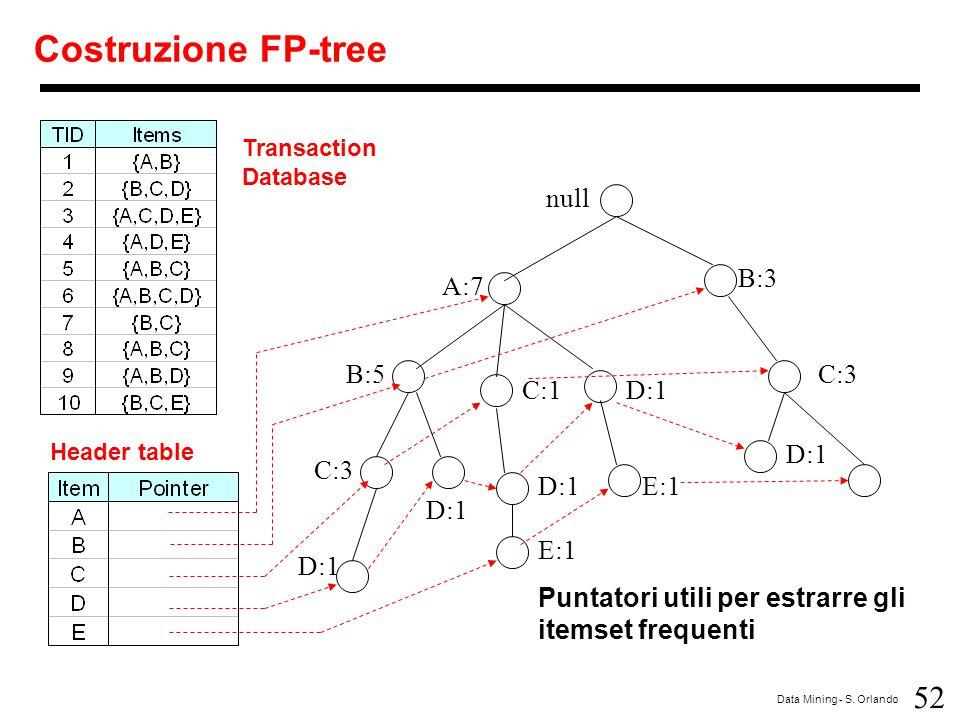 52 Data Mining - S. Orlando Costruzione FP-tree null A:7 B:5 B:3 C:3 D:1 C:1 D:1 C:3 D:1 E:1 Puntatori utili per estrarre gli itemset frequenti D:1 E: