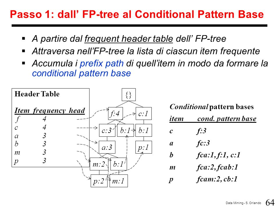 64 Data Mining - S. Orlando Passo 1: dall' FP-tree al Conditional Pattern Base  A partire dal frequent header table dell' FP-tree  Attraversa nell'F