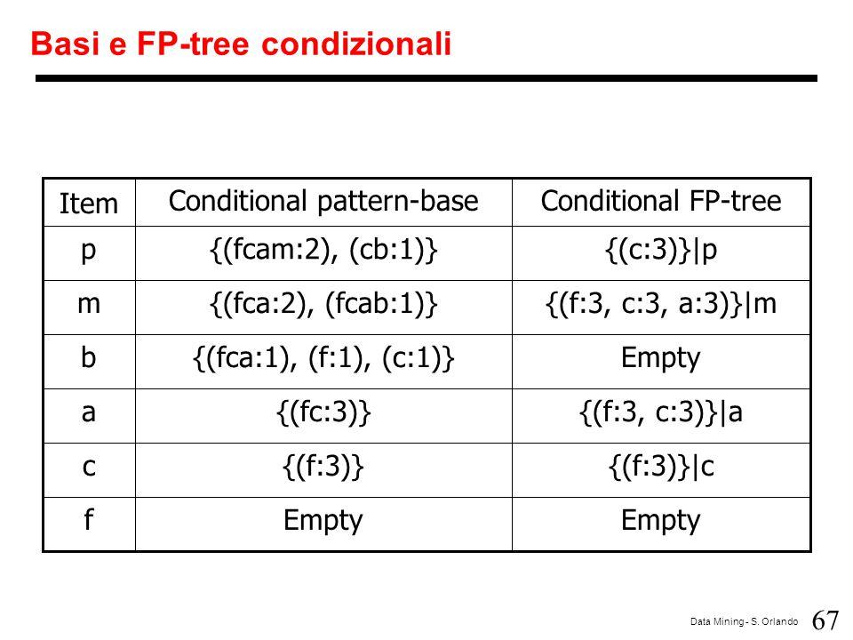 67 Data Mining - S. Orlando Basi e FP-tree condizionali Empty f {(f:3)}|c{(f:3)}c {(f:3, c:3)}|a{(fc:3)}a Empty{(fca:1), (f:1), (c:1)}b {(f:3, c:3, a: