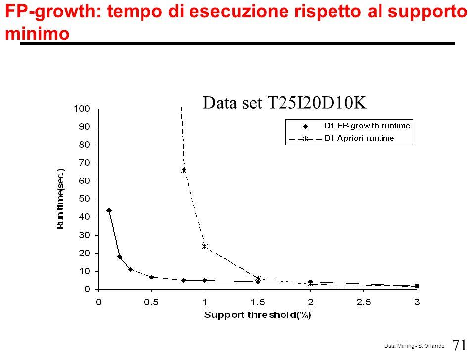 71 Data Mining - S. Orlando FP-growth: tempo di esecuzione rispetto al supporto minimo Data set T25I20D10K