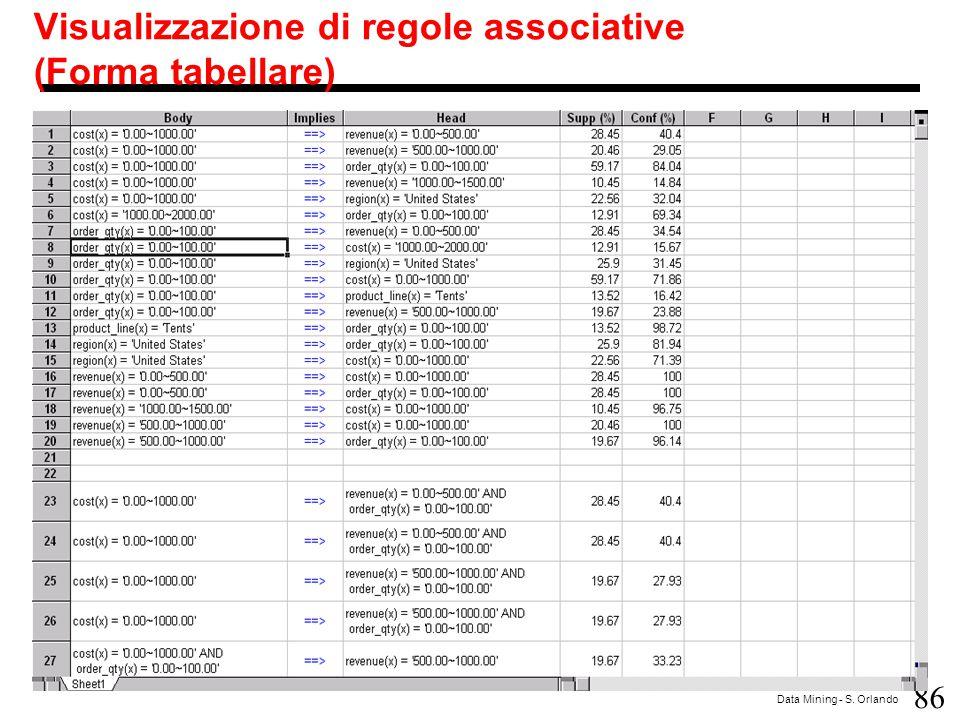 86 Data Mining - S. Orlando Visualizzazione di regole associative (Forma tabellare)