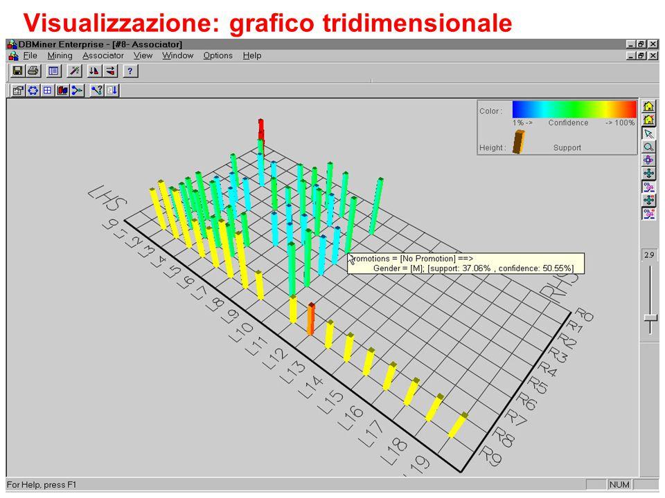87 Data Mining - S. Orlando Visualizzazione: grafico tridimensionale