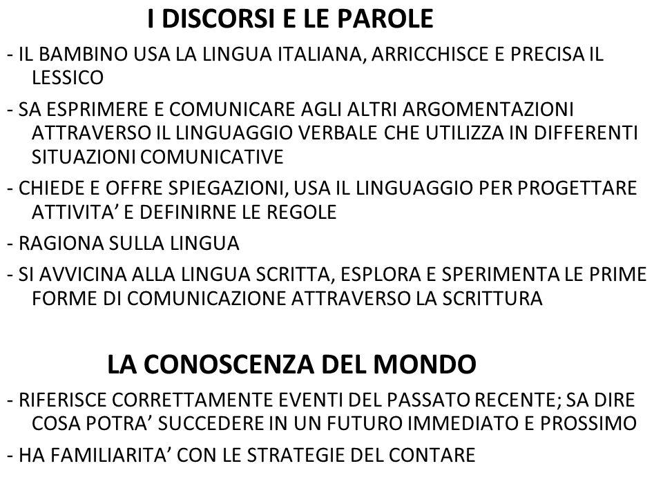 INDICATORI DI VALUTAZIONE DEL PRODOTTO INDICATORILIVELLO BASELIVELLO INTERMEDIOLIVELLO AVANZATO PARTECIPAZIONEPARTECIPA SOLO SE STIMOLATO PARTECIPA IN MODO DISCONTINUO PARTECIPAZIONE ATTIVA E COSTANTE COLLABORAZIONEINTERAGISCE SOLO CON L'AIUTO DEL- L'INSEGNANTE INTERAGISCE CON I COMPAGNI MA TENDE A PREVARICARE APPORTA IL SUO CONTRIBUTO IN MANIERA COSTRUTTIVA USO DEL LINGUAGGIOLESSICO POVERO E RIPETITIVO FORMULA FRASI COMPLETE E CORRETTE FORMULA FRASI ARTICOLATE UTILIZZANDO UN LESSICO RICCO E APPROPRIATO PRODUZIONE DEL TESTO REGOLATIVO CONOSCE COSA SONO LE REGOLE MA NE ESPRIME DI INCONGRUENTI ESPRIME LE PRINCIPALI REGOLE DEL GIOCO INDIVIDUA REGOLE RAFFINATE RISPETTANDO LA SEQUENZIALITA' DEL GIOCO