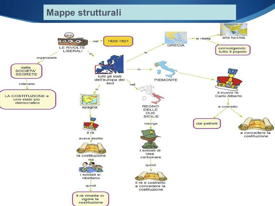 Slide allegate al libro Mappe strutturali