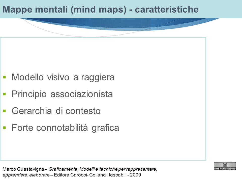  Modello visivo a raggiera  Principio associazionista  Gerarchia di contesto  Forte connotabilità grafica Mappe mentali (mind maps) - caratteristi