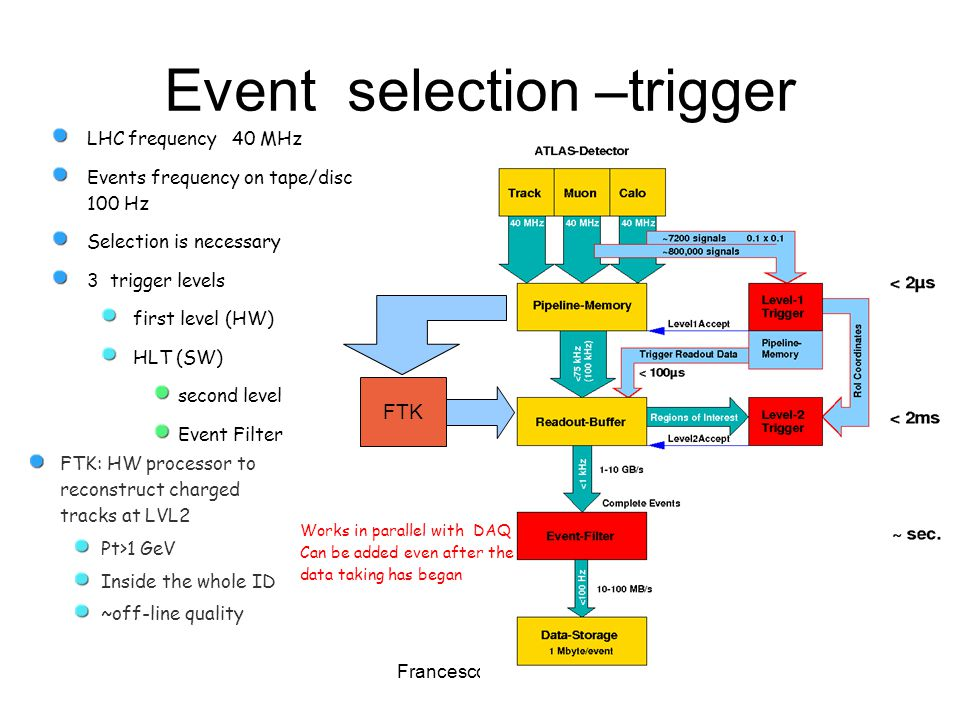Francesco Crescioli14 Event selection –trigger LHC frequency 40 MHz Events frequency on tape/disc 100 Hz Selection is necessary 3 trigger levels first level (HW) HLT (SW) second level Event Filter FTK FTK: HW processor to reconstruct charged tracks at LVL2 Pt>1 GeV Inside the whole ID ~off-line quality Works in parallel with DAQ Can be added even after the data taking has began