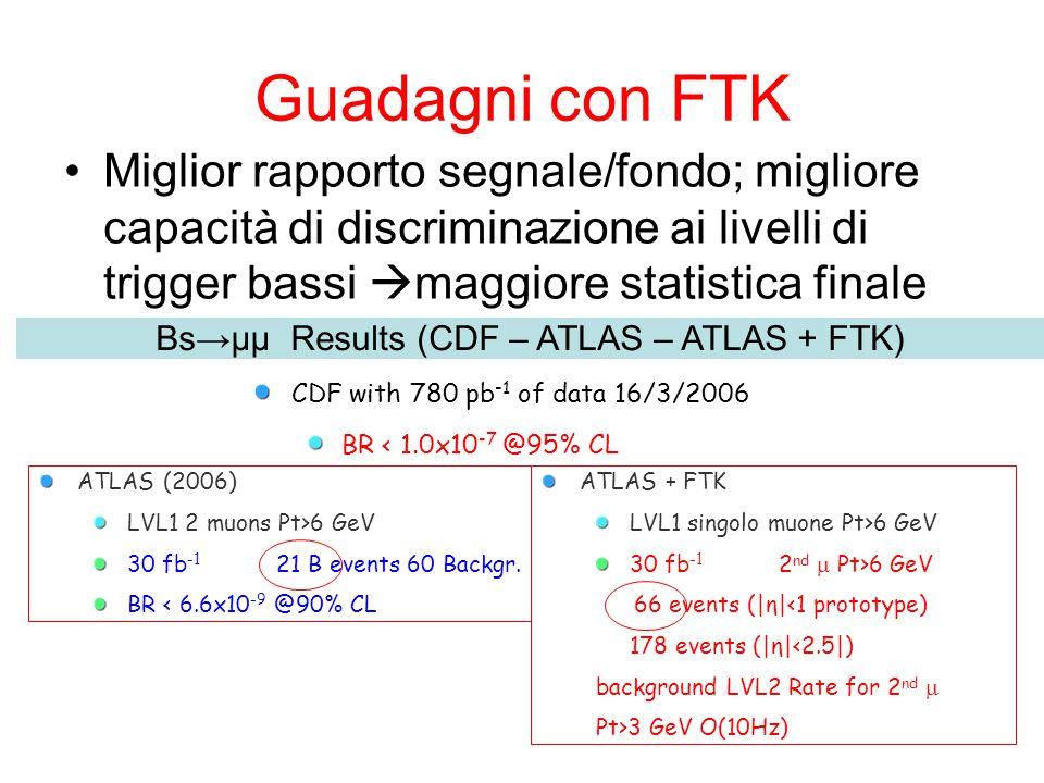 Guadagni con FTK Miglior rapporto segnale/fondo; migliore capacità di discriminazione ai livelli di trigger bassi  maggiore statistica finale Bs→μμ Results (CDF – ATLAS – ATLAS + FTK) CDF with 780 pb -1 of data 16/3/2006 BR < 1.0x10 -7 @95% CL ATLAS (2006) LVL1 2 muons Pt>6 GeV 30 fb -1 21 B events 60 Backgr.