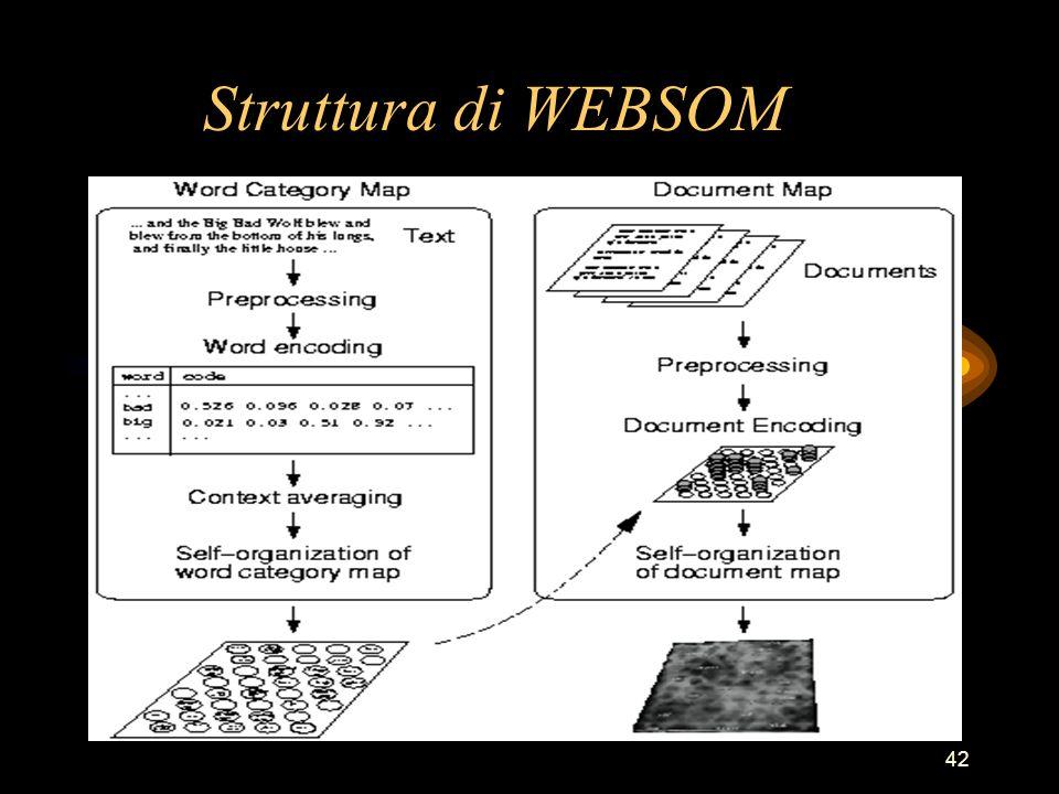 42 Struttura di WEBSOM