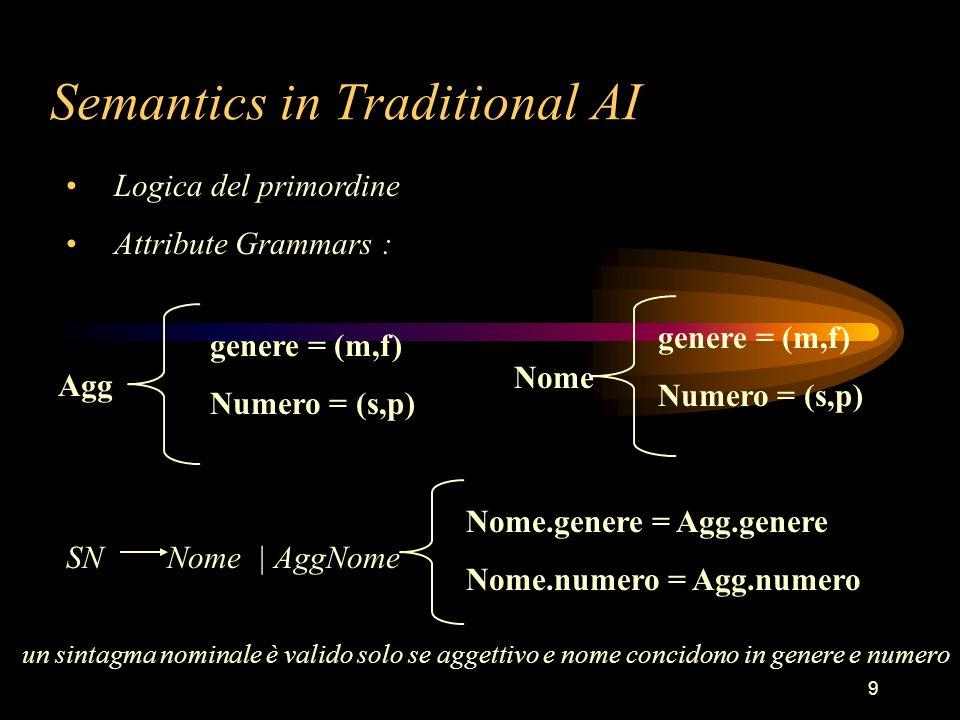 9 Semantics in Traditional AI Logica del primordine Attribute Grammars : SN Nome | AggNome Nome.genere = Agg.genere Nome.numero = Agg.numero genere = (m,f) Numero = (s,p) Agg genere = (m,f) Numero = (s,p) Nome un sintagma nominale è valido solo se aggettivo e nome concidono in genere e numero