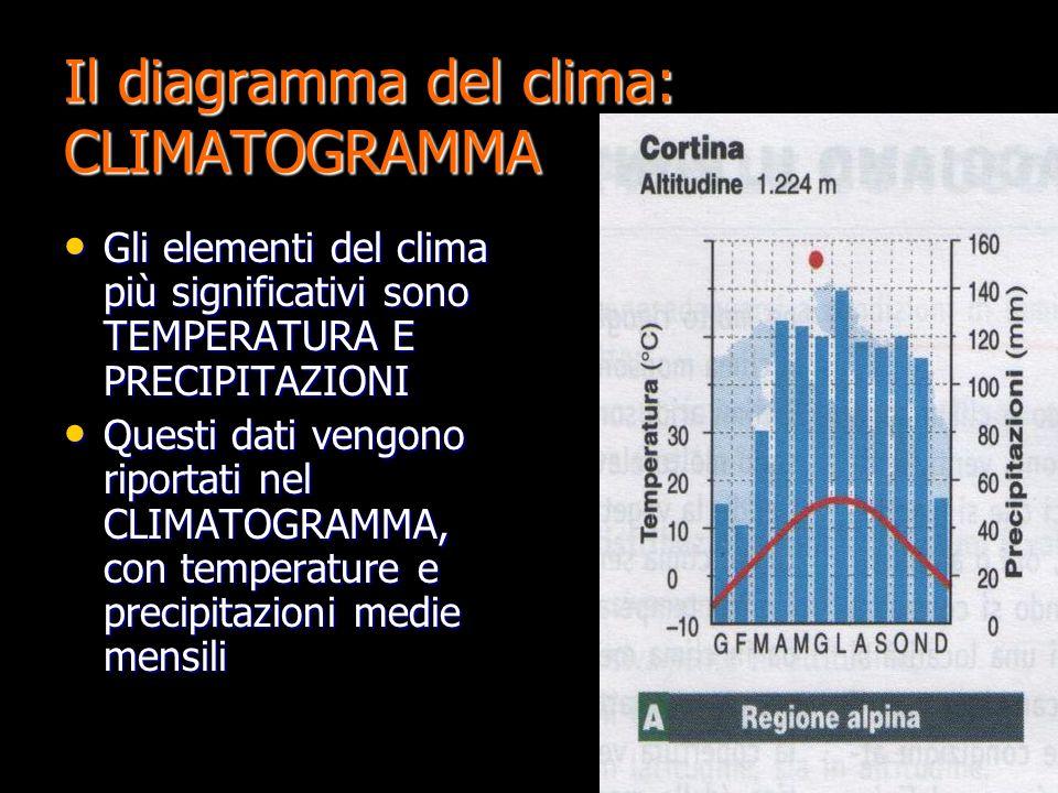 Il diagramma del clima: CLIMATOGRAMMA Gli elementi del clima più significativi sono TEMPERATURA E PRECIPITAZIONI Gli elementi del clima più significat