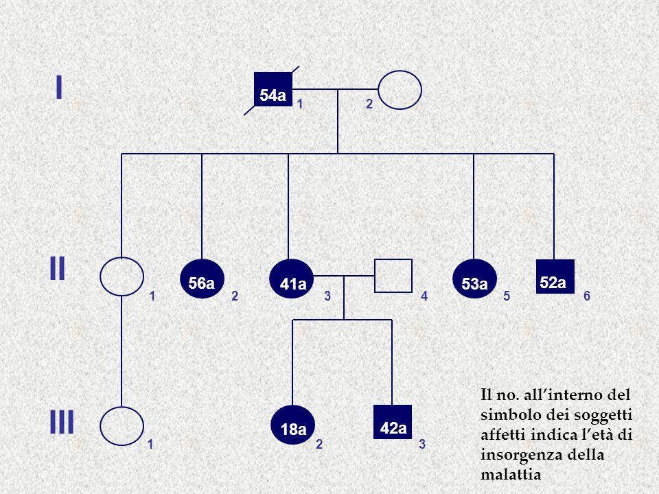 I II III 12 321546 132 54a 56a 53a 52a 41a 42a 18a Il no. all'interno del simbolo dei soggetti affetti indica l'età di insorgenza della malattia