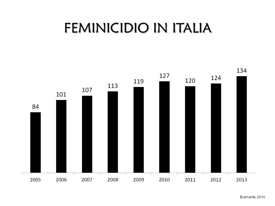 FEMINICIDIO IN ITALIA Bramante, 2014