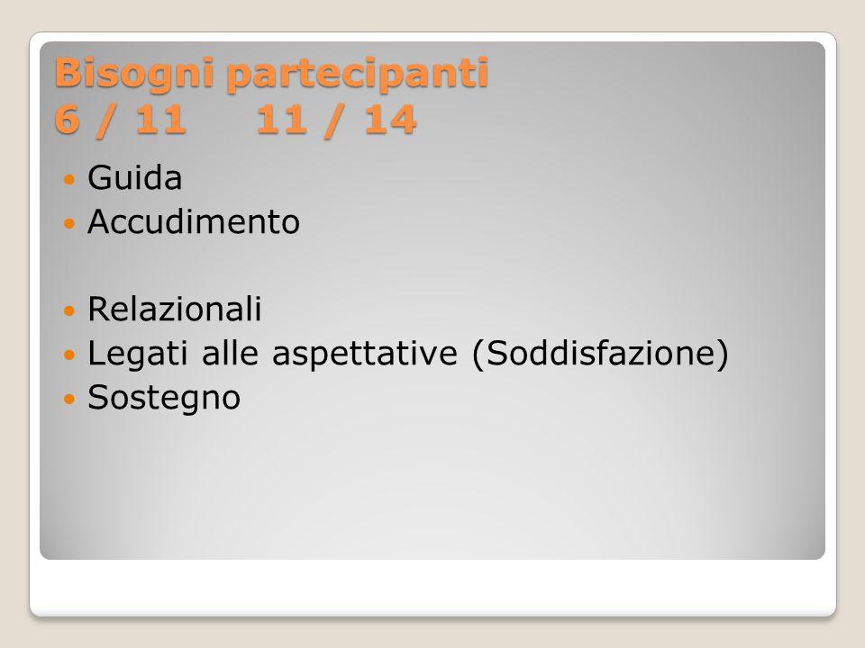 Bisogni partecipanti 6 / 11 11 / 14 Guida Accudimento Relazionali Legati alle aspettative (Soddisfazione) Sostegno