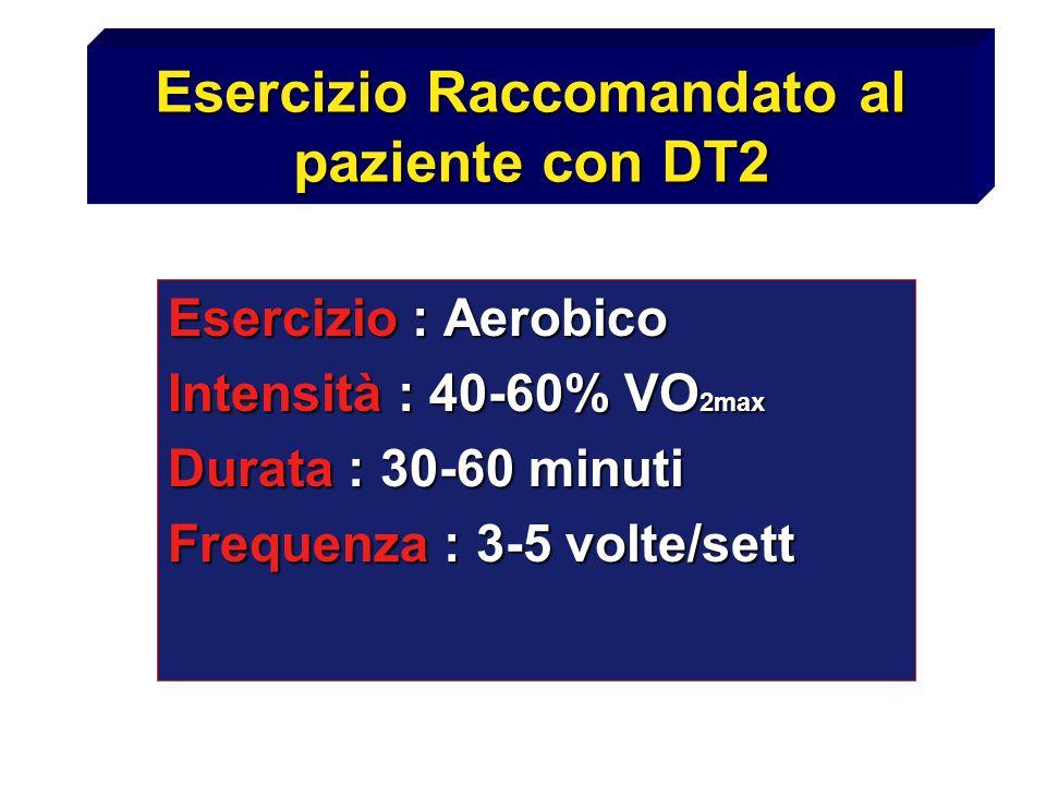 Esercizio Raccomandato al paziente con DT2 Esercizio : Aerobico Intensità : 40-60% VO 2max Durata : 30-60 minuti Frequenza : 3-5 volte/sett