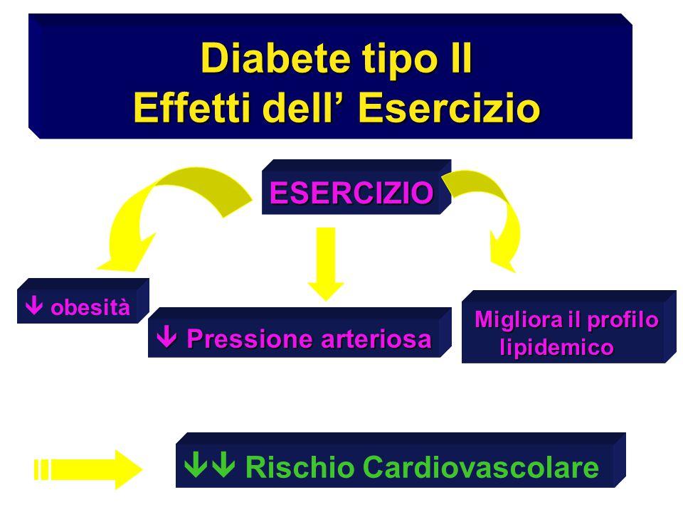 Diabete tipo II Effetti dell' Esercizio ESERCIZIO  obesità  Pressione arteriosa Migliora il profilo Migliora il profilo lipidemico lipidemico  Ris