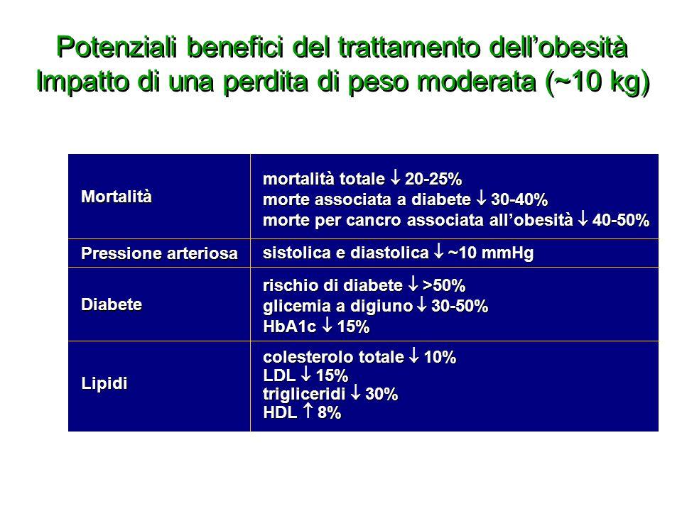 Potenziali benefici del trattamento dell'obesità Impatto di una perdita di peso moderata (~10 kg) Jung RT. Br Med Bull 1997; 53: 307-321. mortalità to