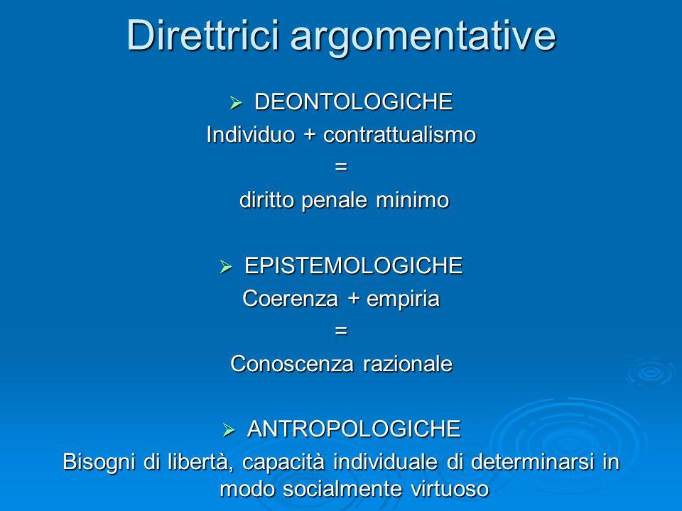 Direttrici argomentative  DEONTOLOGICHE Individuo + contrattualismo = diritto penale minimo diritto penale minimo  EPISTEMOLOGICHE Coerenza + empiria = Conoscenza razionale  ANTROPOLOGICHE Bisogni di libertà, capacità individuale di determinarsi in modo socialmente virtuoso
