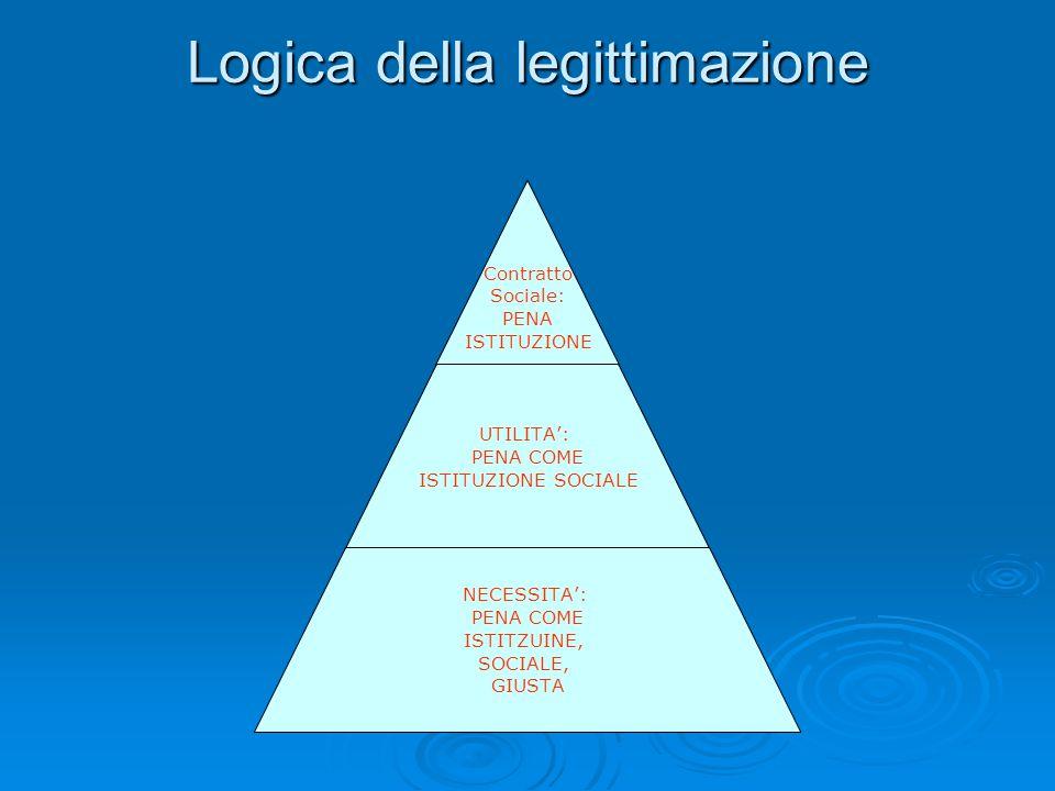 Logica della legittimazione Contratto Sociale: PENA ISTITUZIONE UTILITA': PENA COME ISTITUZIONE SOCIALE NECESSITA': PENA COME ISTITZUINE, SOCIALE, GIU