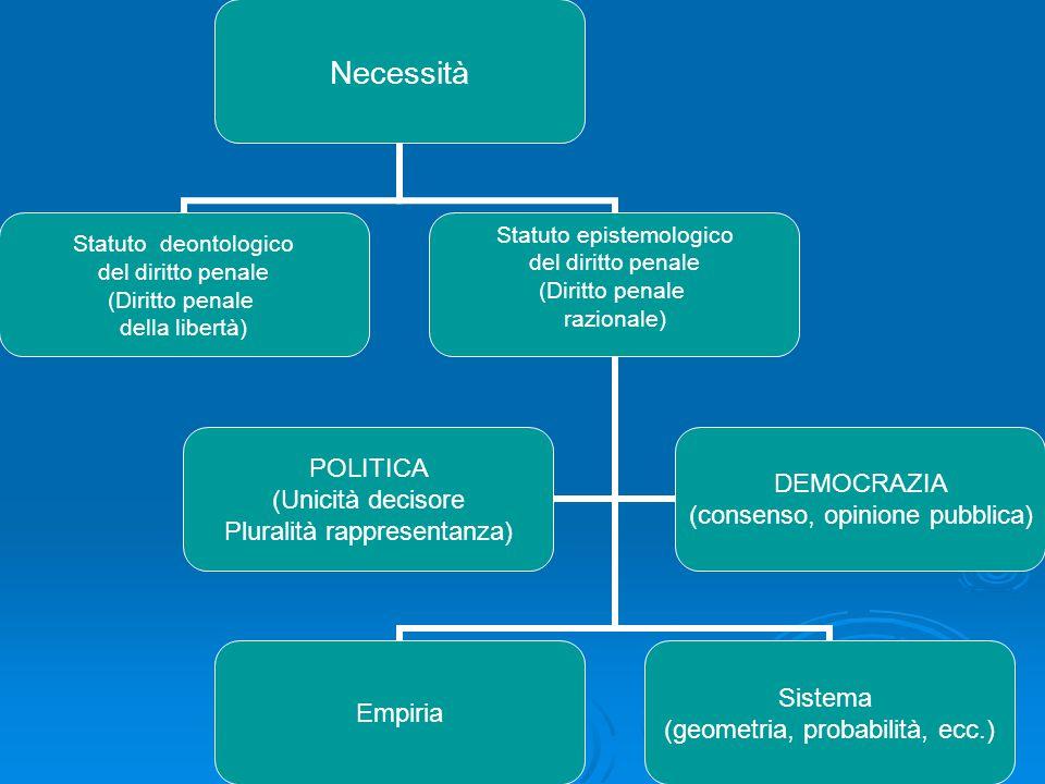 Necessità Statuto deontologico del diritto penale (Diritto penale della libertà) Statuto epistemologico del diritto penale (Diritto penale razionale)