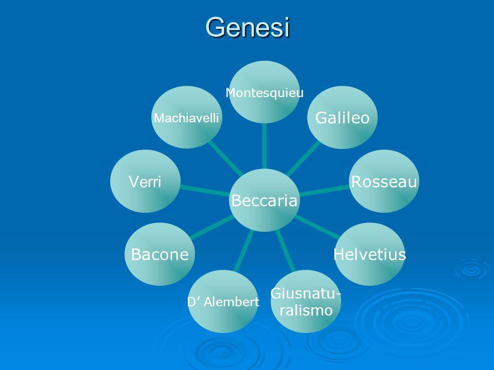 Genesi Beccaria MontesquieuGalileoRosseauHelvetius Giusnatu- ralismo D' AlembertBacone VerriMachiavelli