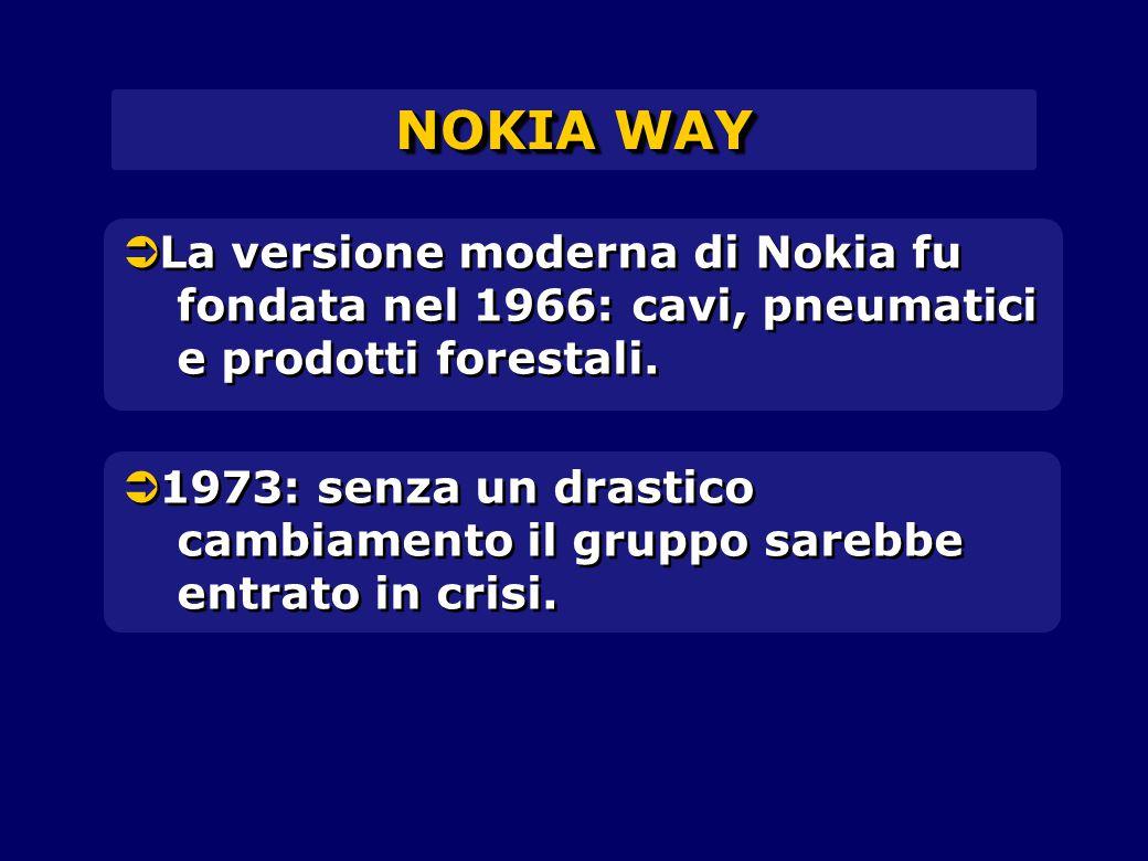   La versione moderna di Nokia fu fondata nel 1966: cavi, pneumatici e prodotti forestali. NOKIA WAY   1973: senza un drastico cambiamento il grup